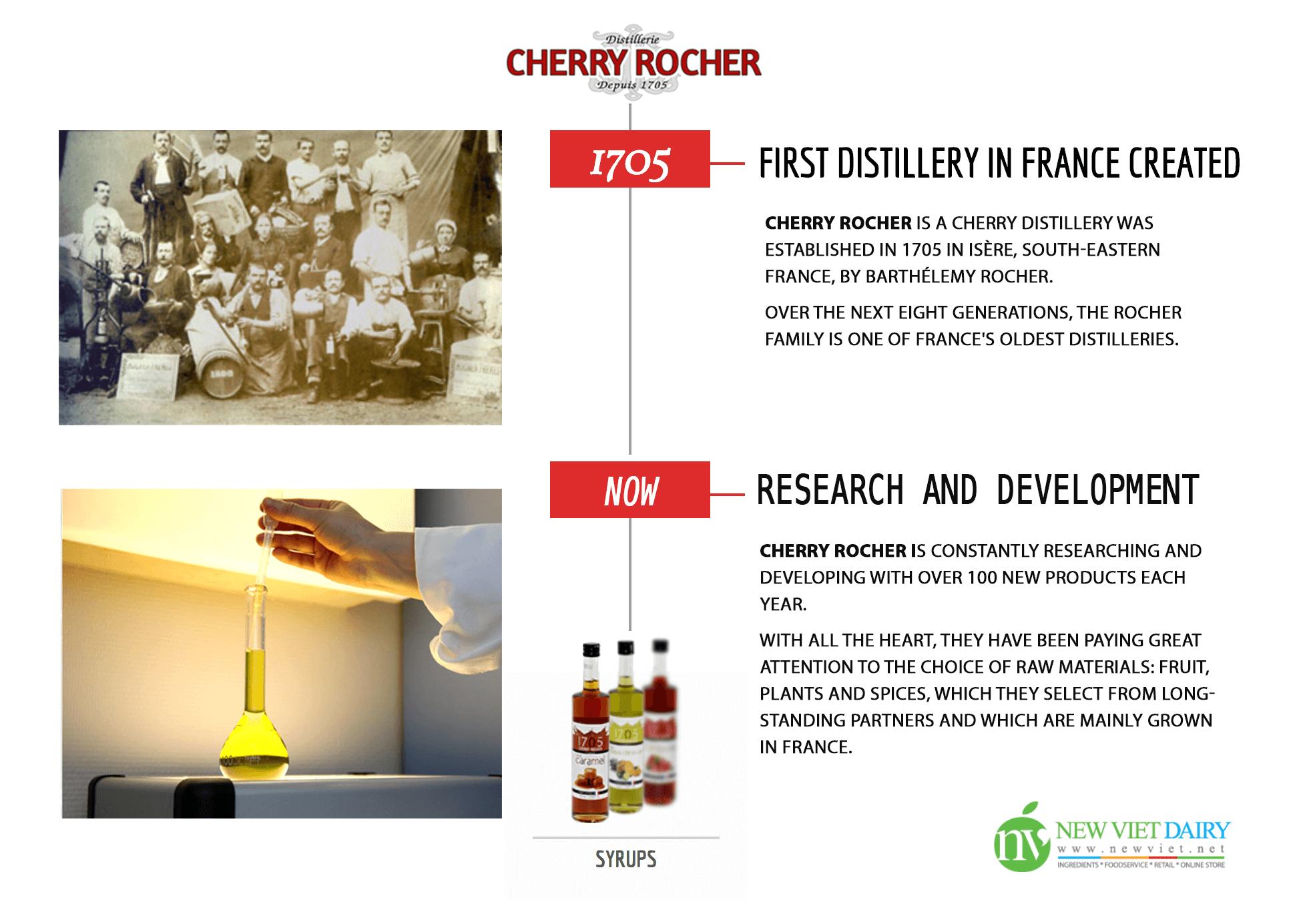 Cherry Rocher – history – infographic